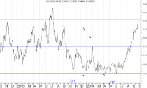 DOLAR-30-09-2914