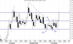 EUR-PLN-15-10-2014