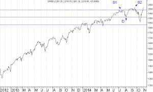 S&P500-31-10-2014
