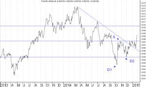 RUSSEL2000-DJIA
