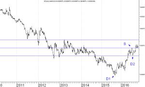 izolacja-wig20-wykres-3-1