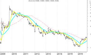 izolacja-wykres-3-1