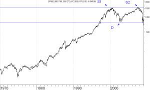 sp500-wykres-1