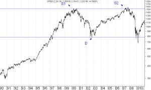 sp500-wykres-2