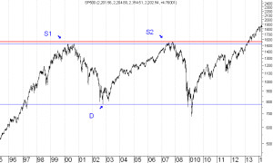 sp500-wykres-3
