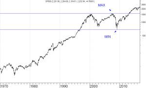 sp500-wykres-4