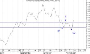 swig80-wig20-wykres-3
