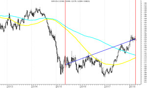 EUR-USD