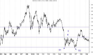 EUR-USD-3